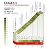 Tour of the Basque Country 2019: climb 5, Karakate - source: www.itzulia.eus