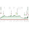 Tour of the Basque Country 2021 Profile stage 2 - source: www.itzulia.eus