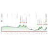 Tour of the Basque Country 2021 Profile stage 3 - source: www.itzulia.eus