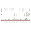 Tour of the Basque Country 2021 Profile stage 5 - source: www.itzulia.eus