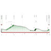 Tour of the Basque Country 2021 Profile stage 6 - source: www.itzulia.eus
