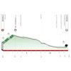 Tour of the Basque Country 2021 Profile stage 1 - source: www.itzulia.eus