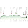 Tour of the Basque Country 2021