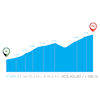 Tour of Valencia 2020: Dos Aguas profile - source:vueltacv.com