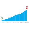 Tour of Valencia 2020: Coll de Rates profile - source:vueltacv.com