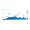 Tour of Valencia 2021: profile 3rd stage - source:vueltacv.com