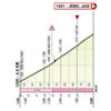 UAE Tour 2021 profile finish stage 5 - source: uaetour.com