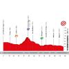 Volta a Catalunya 2018 stage 6: Profile - source: www.voltacatalunya.cat