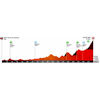 Volta a Catalunya 2019 stage 3: profile - source: www.voltacatalunya.cat