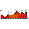 Volta a Catalunya 2019 stage 4: profile - source: www.voltacatalunya.cat