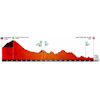 Volta a Catalunya 2019 stage 5: profile - source: www.voltacatalunya.cat