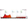 Volta a Catalunya 2019 stage 7: profile - source: www.voltacatalunya.cat