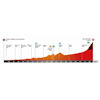 Volta a Catalunya 2021 profile stage 3 - source: voltacatalunya.cat/