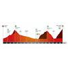 Volta a Catalunya 2020 profile stage 4 - source: voltacatalunya.cat/