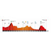 Volta a Catalunya 2020 profile stage 5 - source: voltacatalunya.cat/