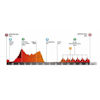 Volta a Catalunya 2021 profile stage 7 - source: voltacatalunya.cat/