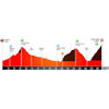 Volta a Catalunya 2021 profile stage 4 - source: voltacatalunya.cat/