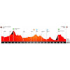 Volta a Catalunya 2021 profile stage 5 - source: voltacatalunya.cat/