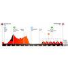 Volta a Catalunya 2021 profile stage 7 - source: voltacatalunya.cat/