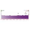 Vuelta a Burgos 2021 profile stage 1 - source:vueltaburgos.com