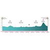 Vuelta a Burgos 2021 profile stage 3 - source:vueltaburgos.com