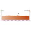 Vuelta a Burgos 2021 profile stage 4 - source:vueltaburgos.com
