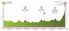 Vuelta a Burgos 2021 profile stage 5 - source:vueltaburgos.com