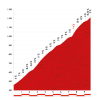 Vuelta 2014 stage 11: Climb details Alto de San Miguel de Aralar - source lavuelta.com