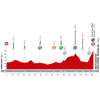 Vuelta a España 2014 Profile stage 11: Pamplona - Santuario de San Miguel de Aralar - source lavuelta.com