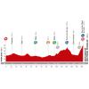 Vuelta 2014 Profile stage 11: Pamplona - Santuario de San Miguel de Aralar - source lavuelta.com