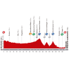 Vuelta 2014 Profile stage 13: Belorado - Obregón - source lavuelta.com