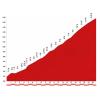 Vuelta 2014 stage 14: Climb details Puerto de san Glorio - source lavuelta.com