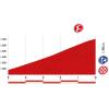 Vuelta 2014 Final kilometres stage 16: San Martín del Rey Aurelio - Lagos de Somiedo - source lavuelta.com