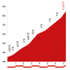 Vuelta 2014 stage 16: Climb details Alto de la Colladona - Lagos de Somiedo - source lavuelta.com
