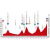 Vuelta a España 2014 Profile stage 16: San Martín del Rey Aurelio - La Farrapona. Lago de Somiedo - source lavuelta.com