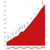 Vuelta 2014 stage 16: Climb details Puerto de San Lorenzo - source lavuelta.com