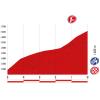 Vuelta 2014 Final kilometres stage 20: Santa Estebo de Ribas do Sil – Puerto de Ancares -source lavuelta.com