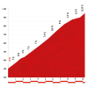 Vuelta 2014 stage 20: Climb details Alto de Folgueiras de Aigas - source lavuelta.com
