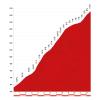 Vuelta 2014 stage 20: Climb details Puerto de Ancares -source lavuelta.com