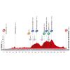 Vuelta 2014 Profile stage 3: Cádiz - Arcos de la Frontera - source lavuelta.com
