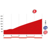 Vuelta 2014 Final kilometres stage 6: Benalmádena - La Zubia - source lavuelta.com