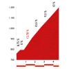 Vuelta 2014 stage 6: Climb details Alto Cumbres Verdes - source lavuelta.com