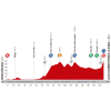 Vuelta a España 2014 Profile stage 6: Benalmadena - La Zubia - source lavuelta.com