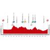 Vuelta 2014 Profile stage 7: Alhendín - Alcaudete - source lavuelta.com