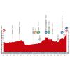 Vuelta a España 2014 Profile stage 9: Carboneras de Guadazaón - Aramón Valdelinares - source lavuelta.com