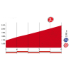 Vuelta 2015: Final kilometres stage 2 - source: lavuelta.com