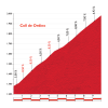 Vuelta 2015 stage 11: Climb details Coll d'Ordino - source: lavuelta.com