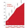 Vuelta 2015 stage 11: Climb details Collada de Beixalis - source: lavuelta.com