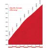 Vuelta 2015 stage 11: Climb details Alto Els Cortals d'Encamp - source: lavuelta.com