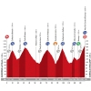 Vuelta 2015: Profile stage 11 source: lavuelta.com